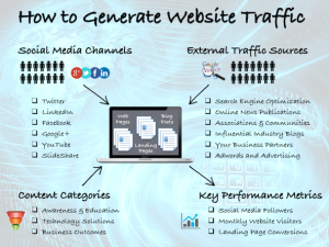 How to Leverage Social Media to Drive Traffic to Your High Tech Website