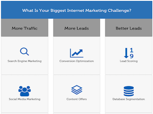What is Your Biggest Digital Marketing Challenge?