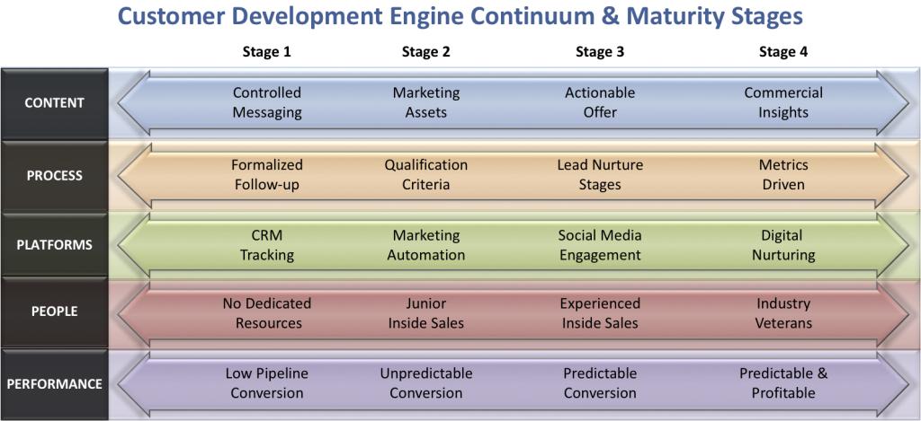 CDE-continuum